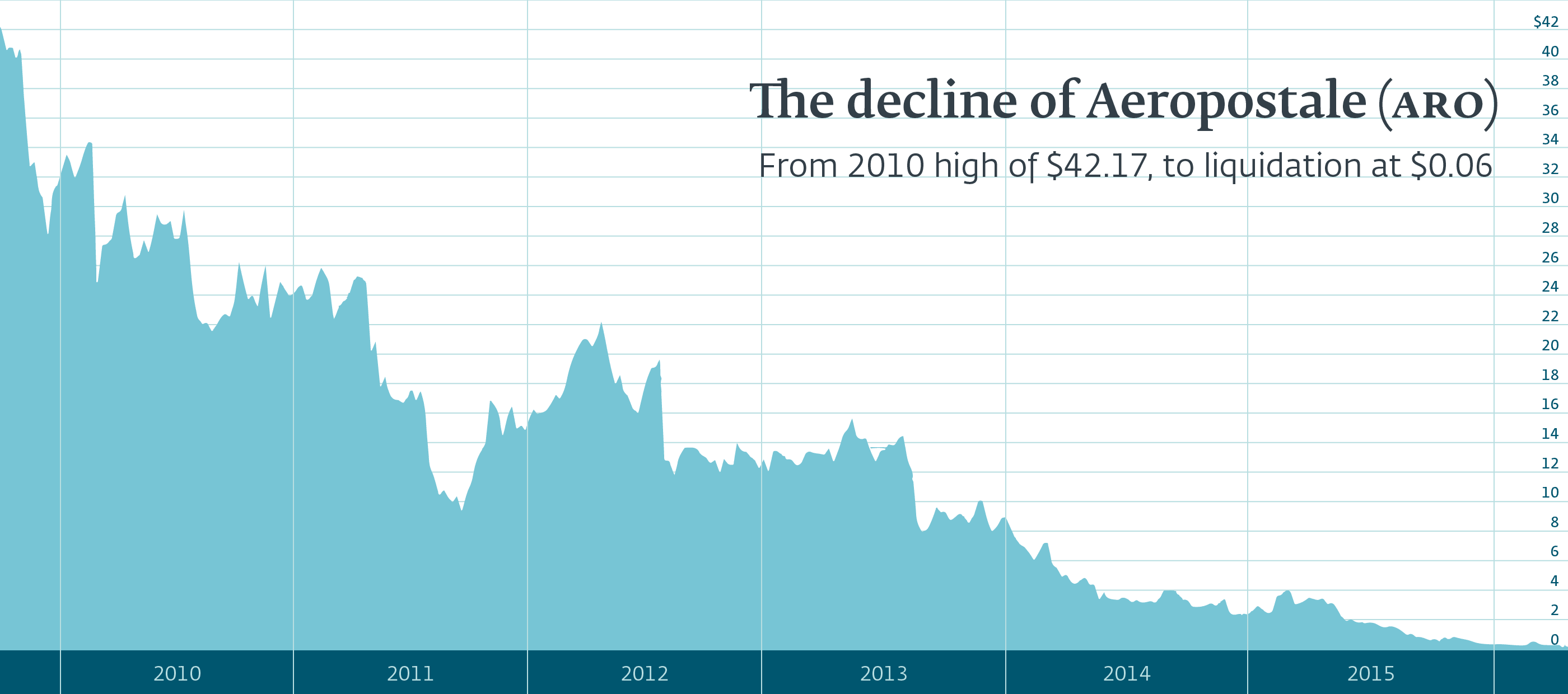 Illustrated: Aeropostale Stock Decline, 2010 to 2015