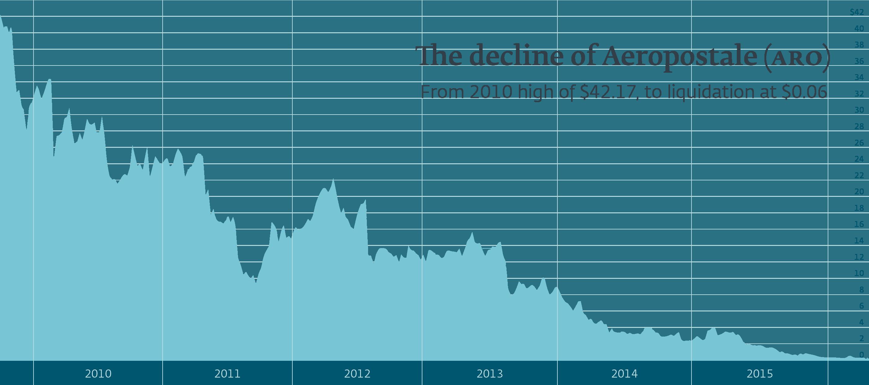 Illustrated: Aeropostale Stock Decline, 2010 to 2015