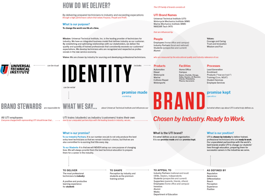 Brand Map Example Template