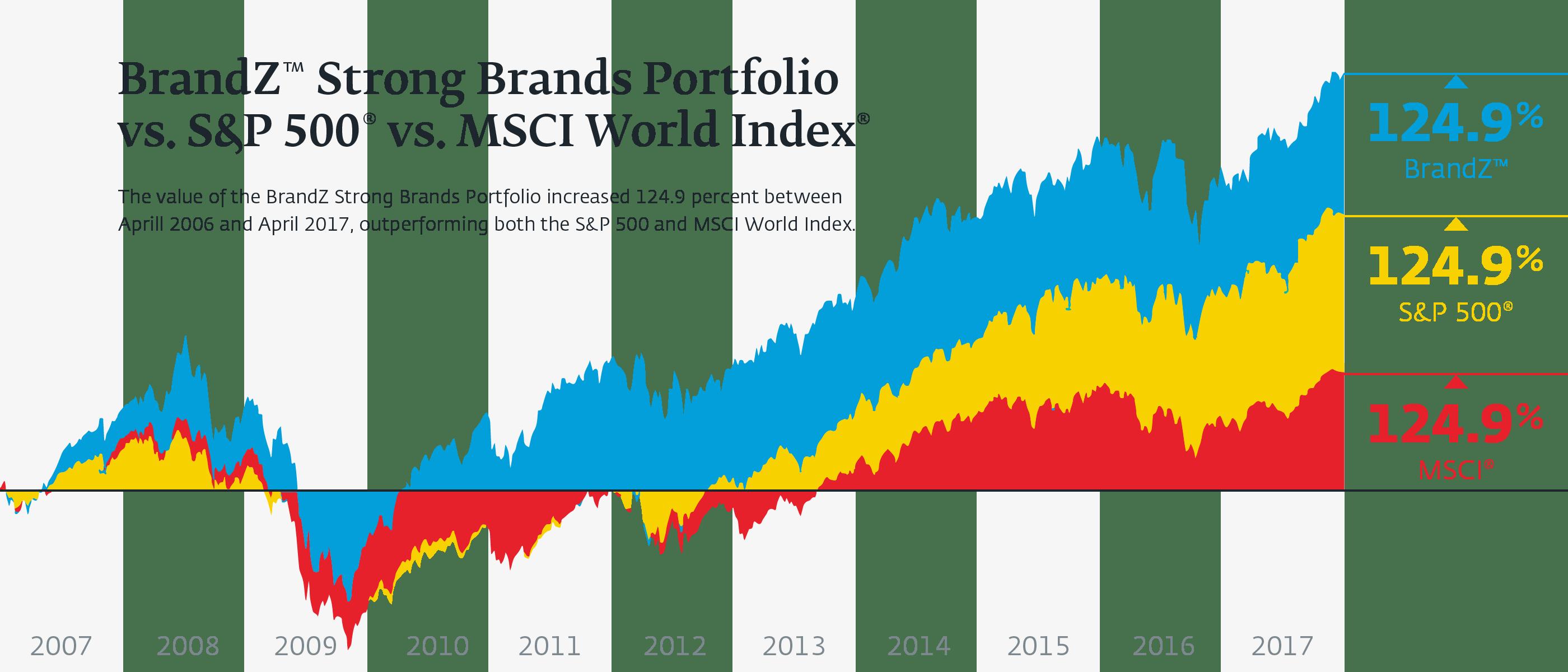 Kantar Millward Brand / BrandZ™; BrandZ Strong Brands Portfolio is a subset of the BrandZ Top 100 Most Valuable Global Brands
