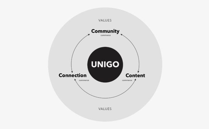 Unigo Brand Values