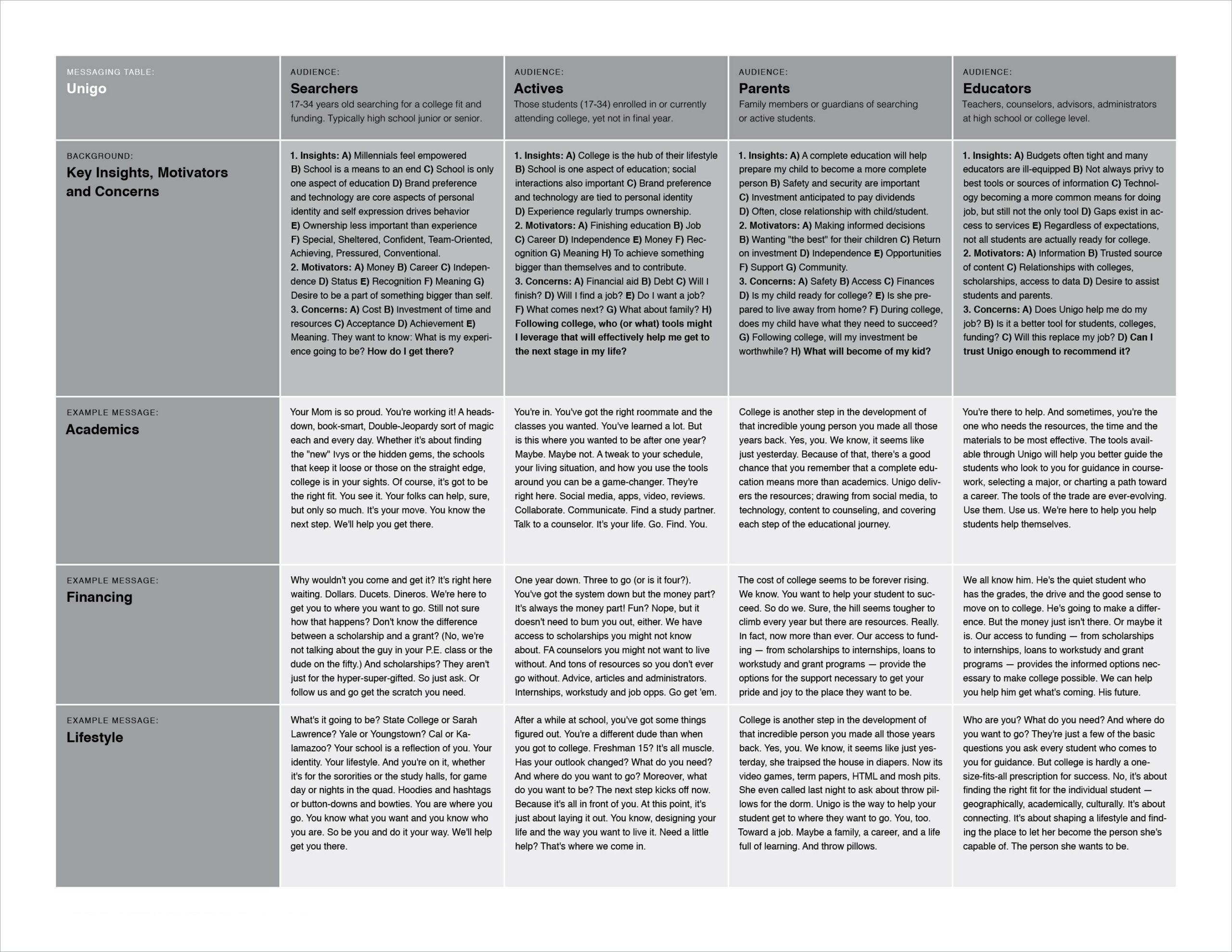 Unigo Messaging Matrix